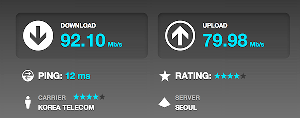 Korean Internet Speeds